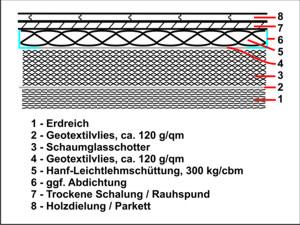 Naturbauhof Schaumglasschotter