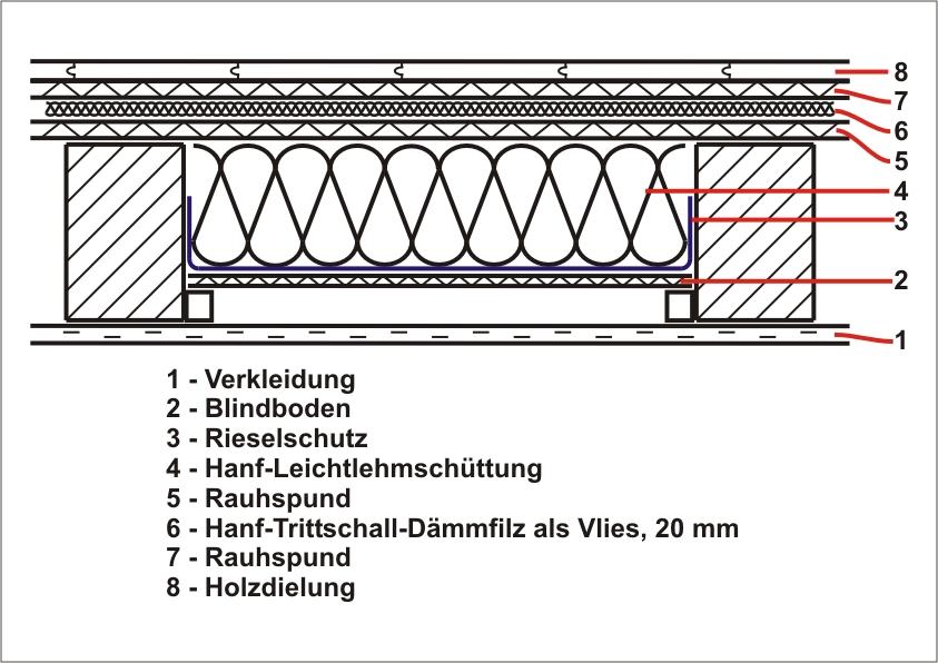 Extrem NaturBauHof: Hohlraumdämmung einer Holzbalkendecke mit YA87