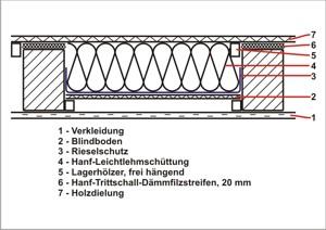 naturbauhof hohlraumd mmung einer holzbalkendecke mit abschlie ender dielung oder. Black Bedroom Furniture Sets. Home Design Ideas